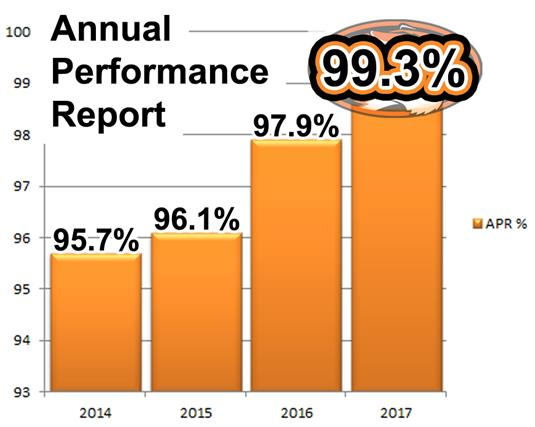 District Annual Performance Report: 99.3%